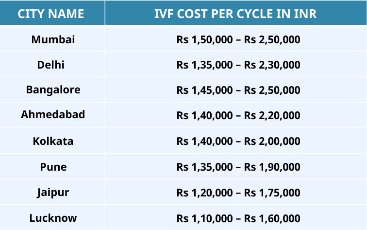 Cost of IVF Treatment in Various Cities of India