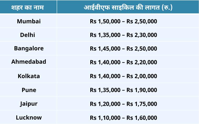 भारत के विभिन्न शहरों में आईवीएफ उपचार की लागत