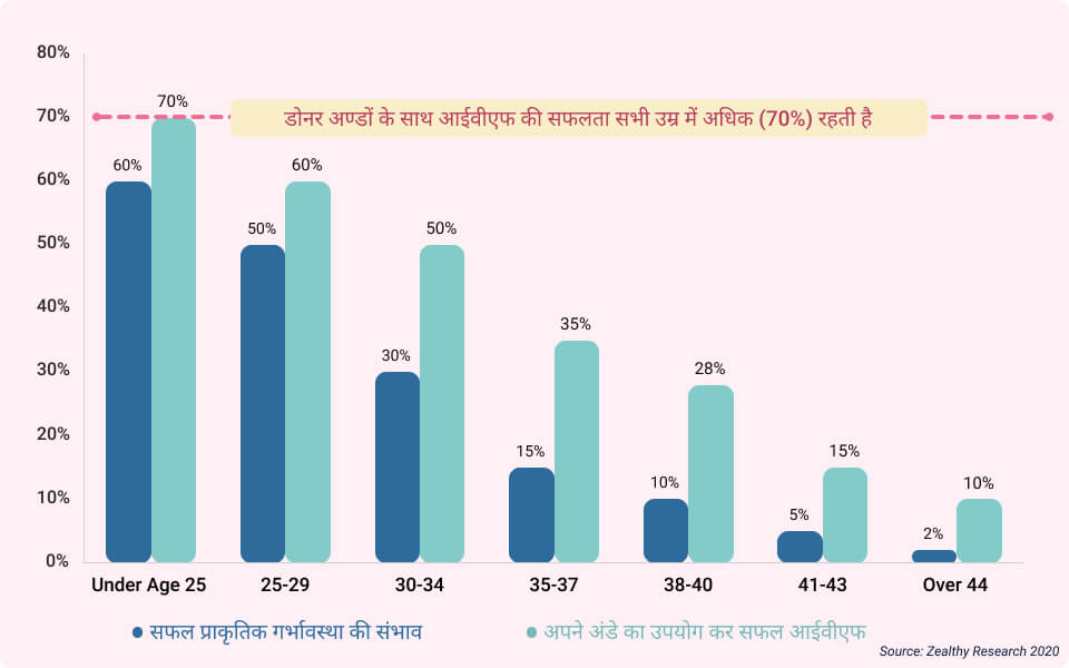 IVF affected by age chart